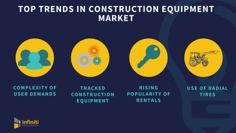 Top trends in the construction equipment market. (Graphic: Business Wire)