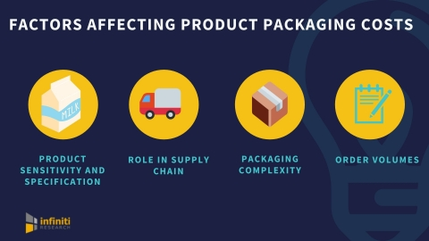 Factors that affect packaging costs. (Graphic: Business Wire)