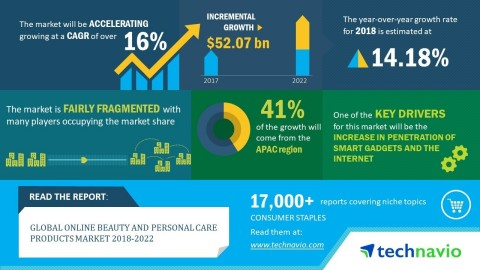 Technavio has announced its latest market research report titled global online beauty and personal care products market 2018-2022 (Graphic: Business Wire)