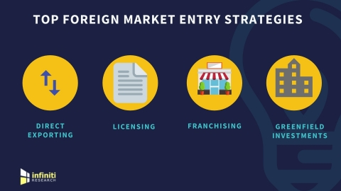Foreign market entry strategies. (Graphic: Business Wire)