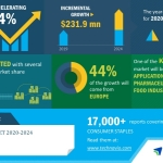Global Hops Market 2020-2024 | Evolving Opportunities With BarthHaas GmbH & Co. KG and Bintani Australia Pty. Ltd. | Technavio
