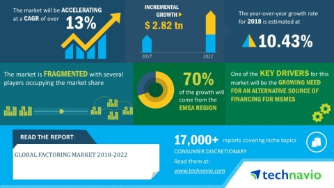 Technavio has announced its latest market research report titled global factoring market 2018-2022. (Graphic: Business Wire)