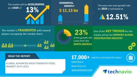 Technavio has announced its latest market research report titled global advanced high strength steel market 2019-2023 (Graphic: Business Wire)