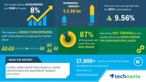 Technavio has announced its latest market research report titled global semiconductor chemical vapor deposition (CVD) equipment market 2019-2023. (Graphic: Business Wire)