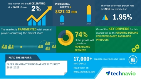 Technavio has announced its latest market research report titled paper manufacturing market in Turkey 2019-2023. (Graphic: Business Wire)