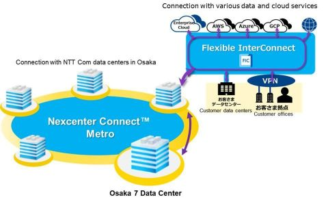 Osaka-based data-center network centered on Osaka 7 (Graphic: Business Wire)