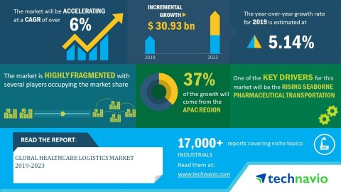 Technavio has announced its latest market research report titled global healthcare logistics market 2019-2023. (Graphic: Business Wire)