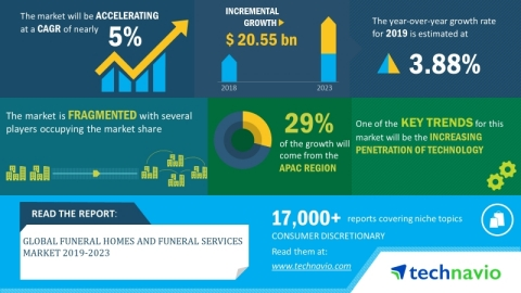 Technavio has announced its latest market research report titled global funeral homes and funeral services market 2019-2023. (Graphic: Business Wire)