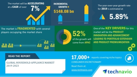 Technavio has announced its latest market research report titled global household appliance market 2019-2023. (Graphic: Business Wire)