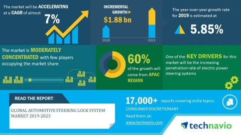 Technavio has announced its latest market research report titled global automotive steering lock system market 2019-2023. (Graphic: Business Wire)