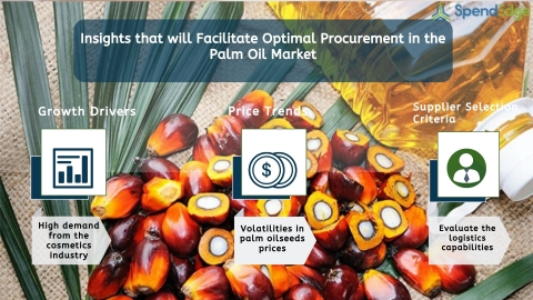 Global Palm Oil Market Procurement Intelligence Report. (Graphic: Business Wire)