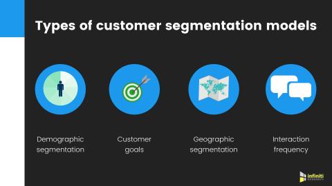 Types of customer segmentation. (Graphic: Business Wire)