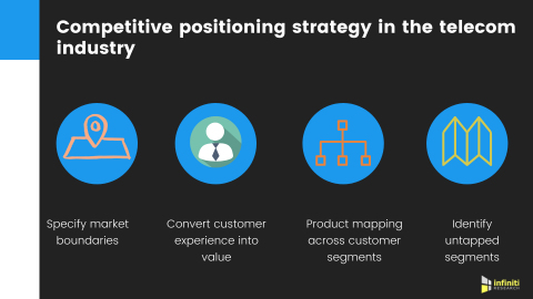Competitive positioning in the telecom industry. (Graphic: Business Wire)