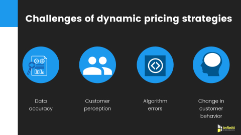 Challenges of dynamic pricing strategies. (Graphic: Business Wire)