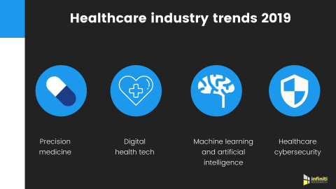 US healthcare industry trends 2019. (Graphic: Business Wire)