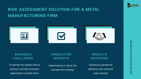 Infiniti's Risk Assessment Solution Helped a Metal Manufacturing Firm Realize Savings in Operational Cost by 13% (Graphic: Business Wire)