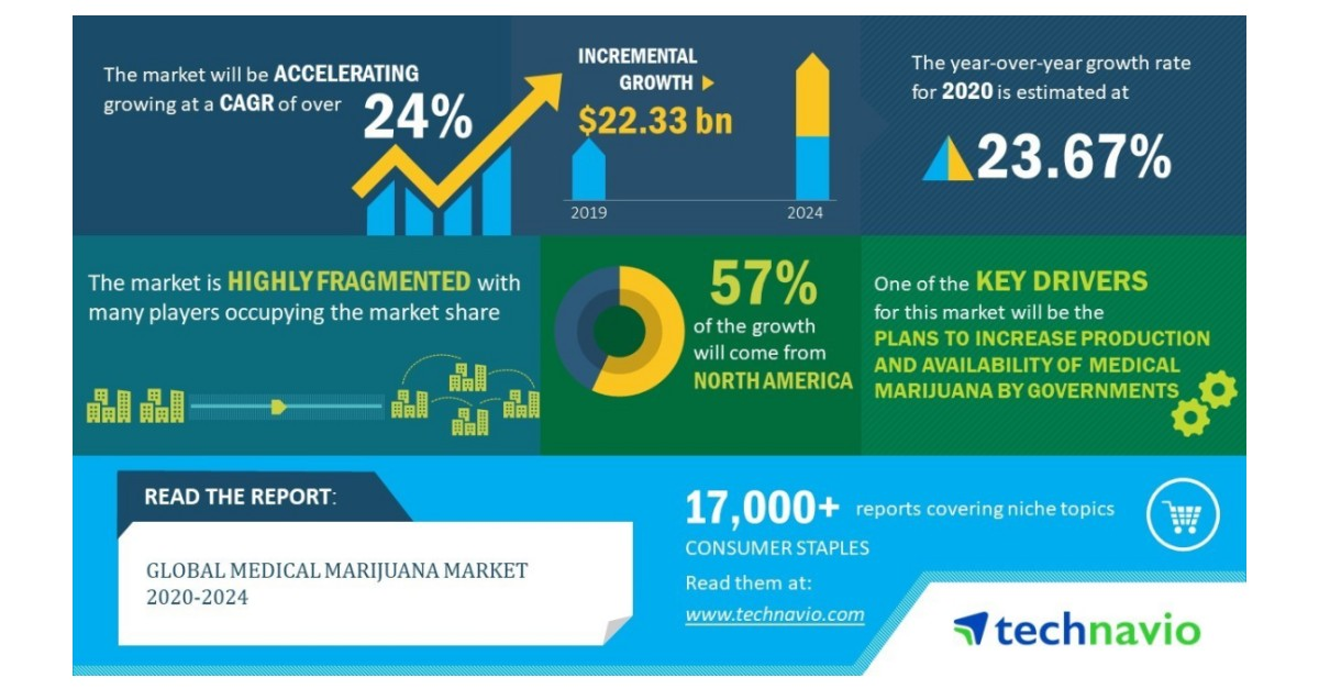 Global Medical Marijuana Market 2020-2024 | Evolving Opportunities With Aphria Inc. and Aurora Cannabis Inc. | Technavio