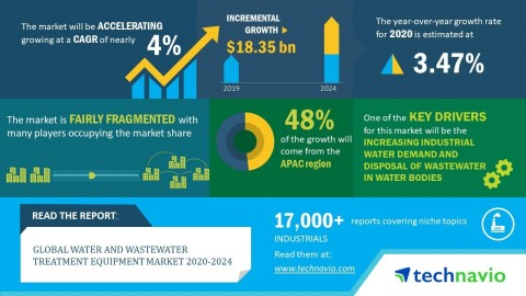 Technavio has announced its latest market research report titled global water and wastewater treatment equipment market 2020-2024. (Graphic: Business Wire)