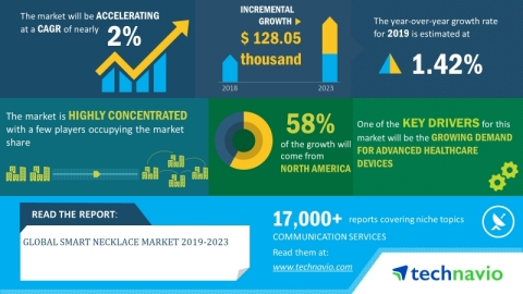 Technavio has announced its latest market research report titled global smart necklace market 2019-2023. (Graphic: Business Wire)