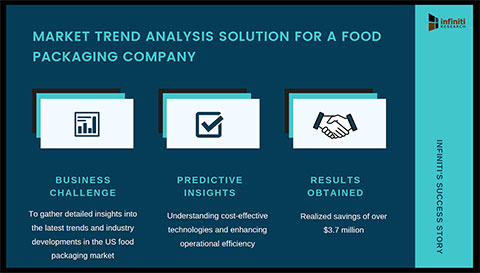 Infiniti's Trend Analysis Engagement Helped a Food Packaging Company Uncover Profitable Opportunities in the Market (Graphic: Business Wire)