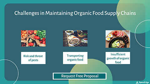 Challenges in Maintaining Organic Food Supply Chains. (Graphic: Business Wire)