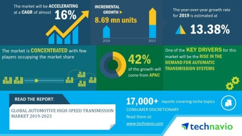 Technavio has announced its latest market research report titled global automotive high-speed transmission market 2019-2023 (Graphic: Business Wire)