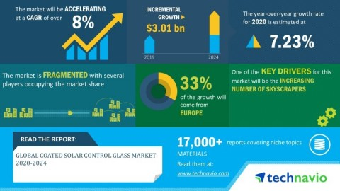 Technavio has announced its latest market research report titled global coated solar control glass market 2020-2024 (Graphic: Business Wire)