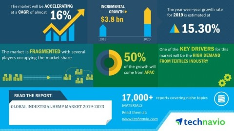 Technavio has announced its latest market research report titled global industrial hemp market 2019-2023 (Graphic: Business Wire)