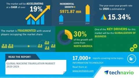 Technavio has announced its latest market research report titled global machine translation market 2020-2024. (Graphic: Business Wire)