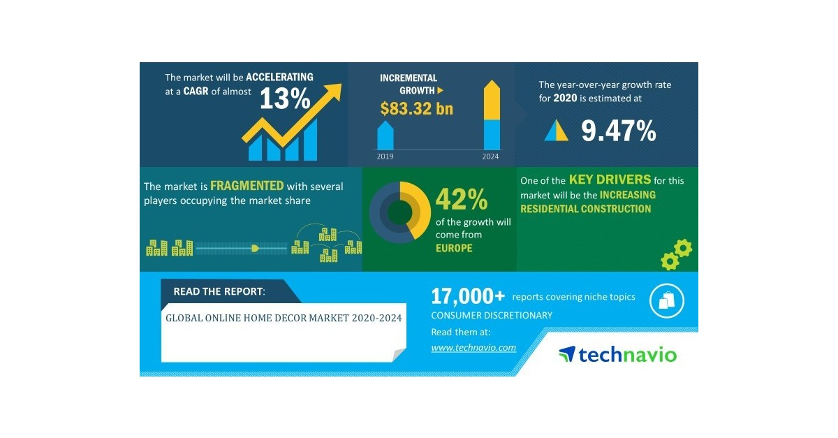 Global Online Home Decor Market 2020 2024 Enhancement Of Consumer Experience Through Technologies To Boost Growth Technavio Business Wire