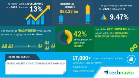 Technavio has announced its latest market research report titled global online home decor market 2020-2024 (Graphic: Business Wire)