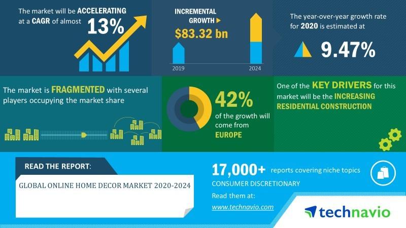 Global Online Home Decor Market 2020 2024 Enhancement Of