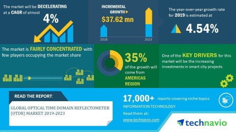 Technavio has announced its latest market research report titled global optical time domain reflectometer (OTDR) market 2019-2023. (Graphic: Business Wire)