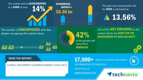 Technavio has announced its latest market research report titled global document scanner market 2018-2022. (Graphic: Business Wire)