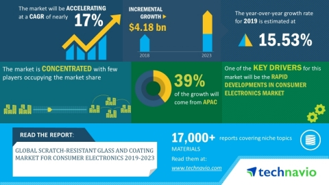 Technavio has announced its latest market research report titled global scratch-resistant glass and coating market for consumer electronics 2019-2023. (Graphic: Business Wire)