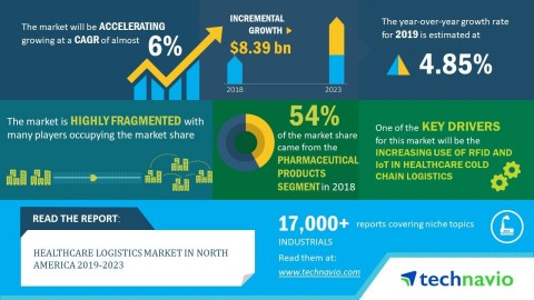 Technavio has announced its latest market research report titled healthcare logistics market in North America 2019-2023. (Graphic: Business Wire)