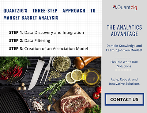 Quantzig's three-step approach to market basket analysis