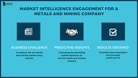 Infiniti's Market Intelligence Engagement to Support the US Expansion Plan for a Metals and Mining Company