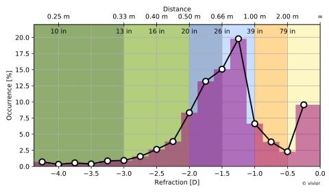 Distribución de la distancia visual (Photo: Business Wire)