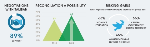 89% of Afghans support reconciliation with the Taliban; however, Afghans concerned about risking significant gains in women's education and jobs. (Graphic: The Asia Foundation)