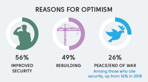 A reason for optimism cited in national mood in 2019: peace/end of war (26%) a significant increase from 16% in 2018. (Graphic: The Asia Foundation)