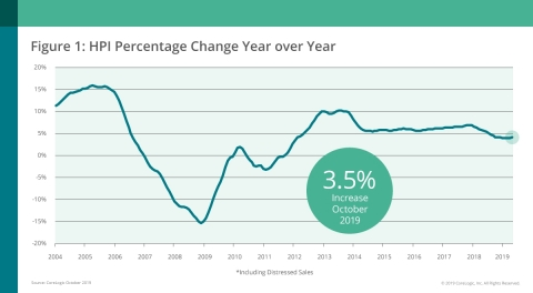 CoreLogic National Home Price Change; Oct. 2019 (Graphic: Business Wire)