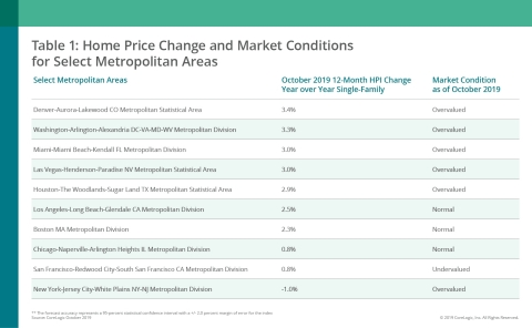 CoreLogic Home Price Change & MCI by Select Metro Area; Oct. 2019 (Graphic: Business Wire)