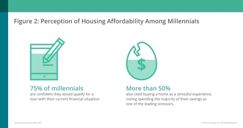 CoreLogic & RTi Research; Perception of Housing Affordability Among Millennials (Graphic: Business Wire)