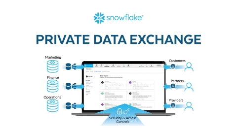 Snowflake Expands Data Exchange Offering with Snowflake Private Data Exchange™ To Break Down Internal Data Barriers (Graphic: Business Wire)