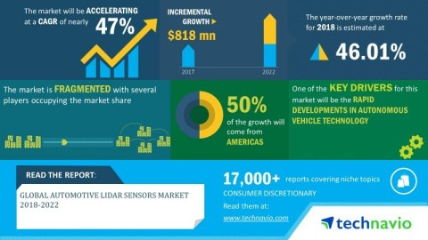 Technavio has announced its latest market research report titled global automotive LIDAR sensors market 2018-2022. (Graphic: Business Wire)
