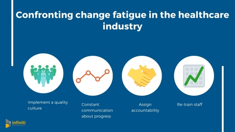 Confronting healthcare change fatigue. (Graphic: Business Wire)