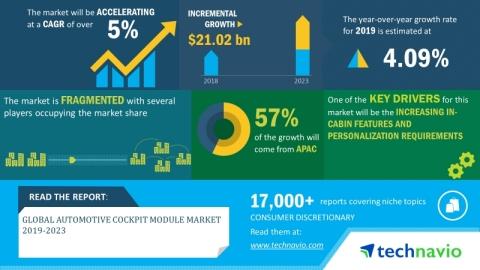 Technavio has announced its latest market research report titled global automotive cockpit module market 2019-2023. (Graphic: Business Wire)