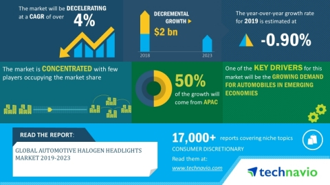 Technavio has announced its latest market research report titled global automotive halogen headlights market 2019-2023. (Graphic: Business Wire)