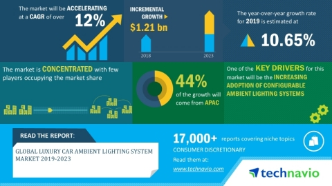 Technavio has announced its latest market research report titled global luxury car ambient lighting system market 2019-2023. (Graphic: Business Wire)